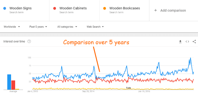 This shows a comparison of the searches for three segments of the Woodworking market over the Past 5 years. There are more searches for Wooden Signs than Wooden Cabinets, and more for Wooden Cabinets than Wooden Bookcases.
